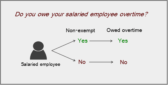 Do you owe your salaried employees overtime? - Employment Law Handbook