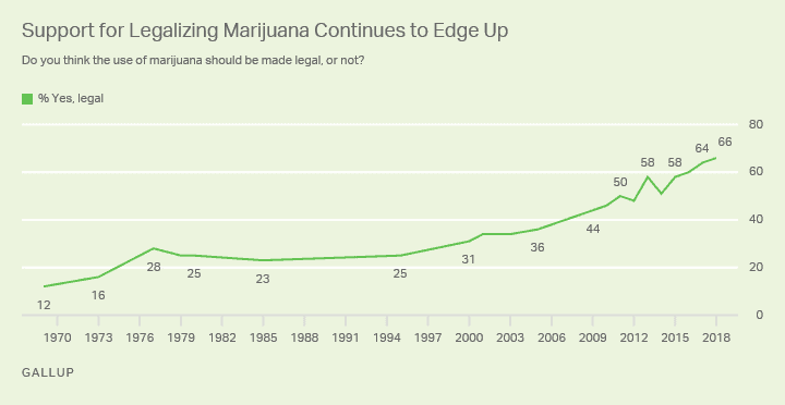 Question the need for medical marijuana drug tests with a graph showing support for legalizing marijuana continuing to increase since 1970